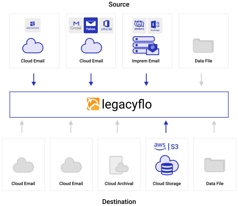 For Infrequent access to legacy data