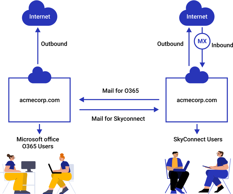 Co-existence with SkyConnect