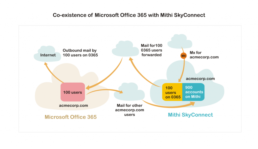 hybrid of Office 365 or G Suite with Mithi SkyConnect for cost optimization